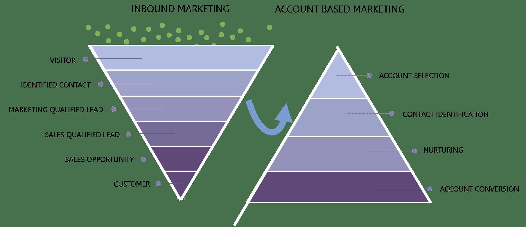 Account-based marketing (ABM)