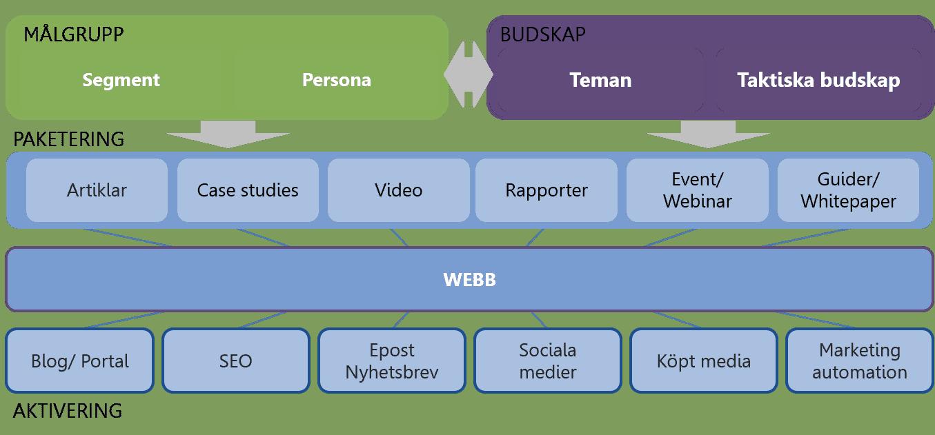 Content-strategi
