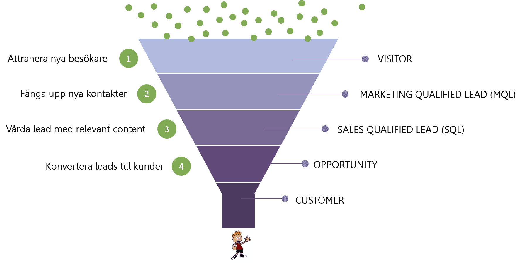 Inbound marketing modell
