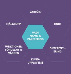 Value proposition Värdeerbjudande-modell