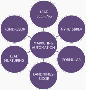 Marketing automation erbjuder många funktioner som stöttar och hjälper till att automatisera marknadsföringsarbetet